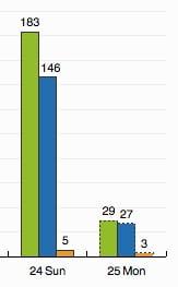 statistik-bloggen