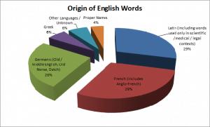 sprak-ursprung